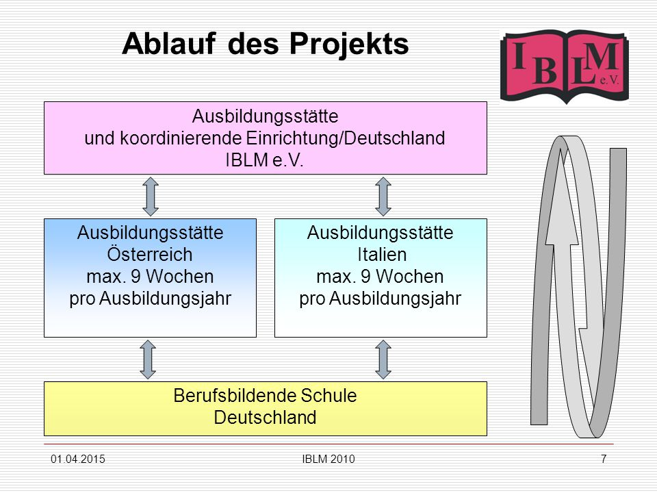 01.04.2015IBLM 20107 Ablauf des Projekts Ausbildungsstätte und koordinierende Einrichtung/Deutschland IBLM e.V. Ausbildungsstätte Österreich max. 9 Wo