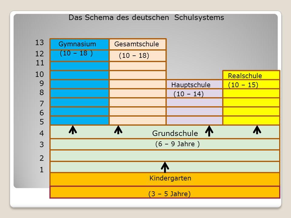 2 4 Grundschule GymnasiumGesamtschule Hauptschule Realschule 1 2 3 4 5 6 7 8 9 10 11 12 13 Das Schema des deutschen Schulsystems (6 – 9 Jahre ) Kinder
