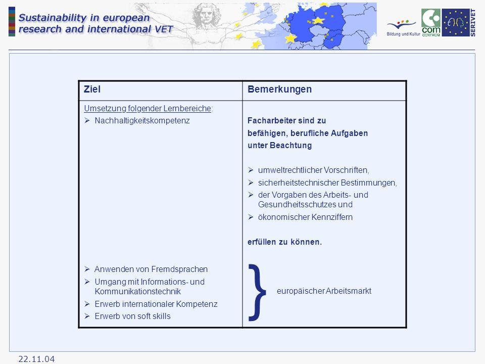 22.11.04 ZielBemerkungen Umsetzung folgender Lernbereiche:  Nachhaltigkeitskompetenz  Anwenden von Fremdsprachen  Umgang mit Informations- und Kommunikationstechnik  Erwerb internationaler Kompetenz  Erwerb von soft skills Facharbeiter sind zu befähigen, berufliche Aufgaben unter Beachtung  umweltrechtlicher Vorschriften,  sicherheitstechnischer Bestimmungen,  der Vorgaben des Arbeits- und Gesundheitsschutzes und  ökonomischer Kennziffern erfüllen zu können.