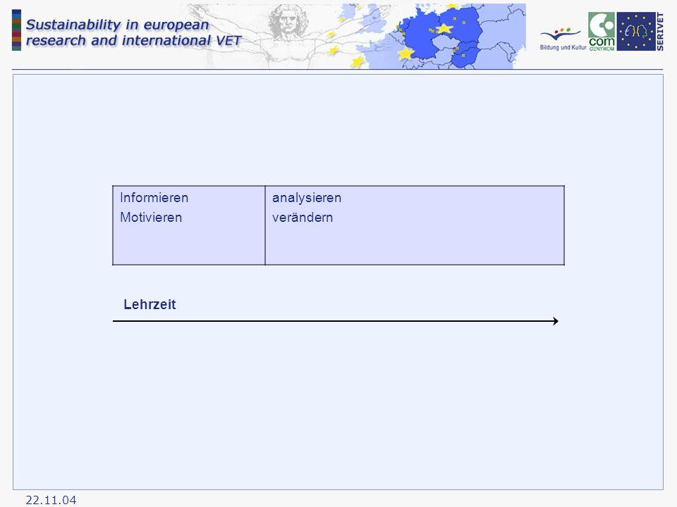 22.11.04 Informieren Motivieren analysieren verändern Lehrzeit