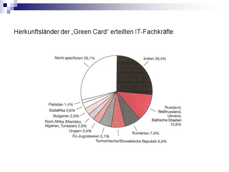 """Herkunftsländer der """"Green Card"""" erteilten IT-Fachkräfte"""