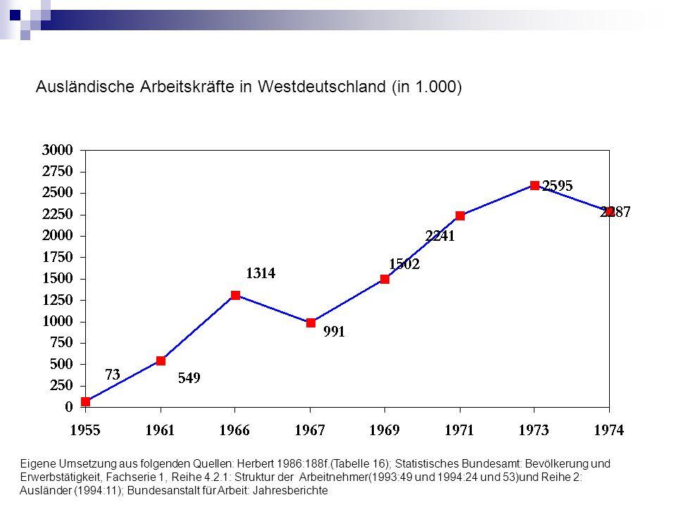 Ausländische Arbeitskräfte in Westdeutschland (in 1.000) Eigene Umsetzung aus folgenden Quellen: Herbert 1986:188f.(Tabelle 16); Statistisches Bundesa