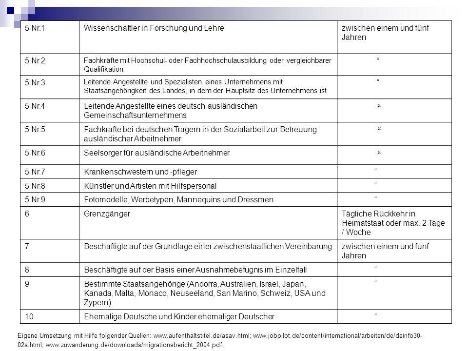 5 Nr.1Wissenschaftler in Forschung und Lehrezwischen einem und fünf Jahren 5 Nr.2 Fachkräfte mit Hochschul- oder Fachhochschulausbildung oder vergleic
