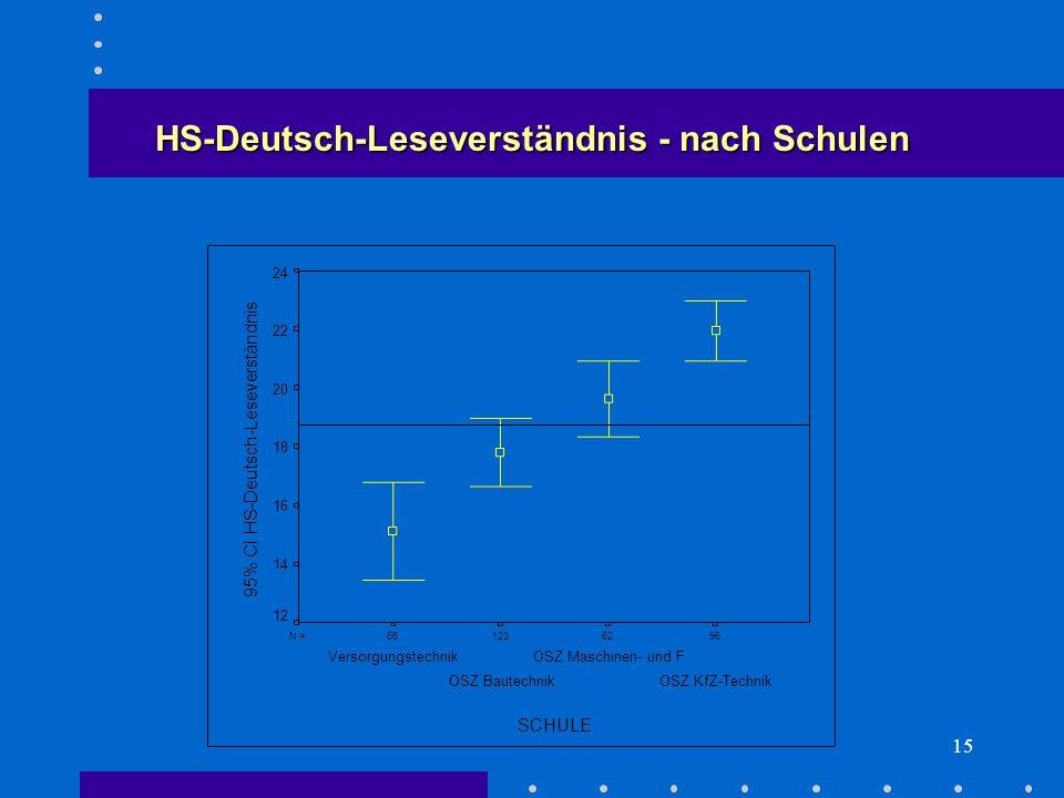 15 HS-Deutsch-Leseverständnis - nach Schulen 966212366N = SCHULE OSZ KfZ-Technik OSZ Maschinen- und F OSZ Bautechnik Versorgungstechnik 95% CI HS-Deutsch-Leseverständnis 24 22 20 18 16 14 12