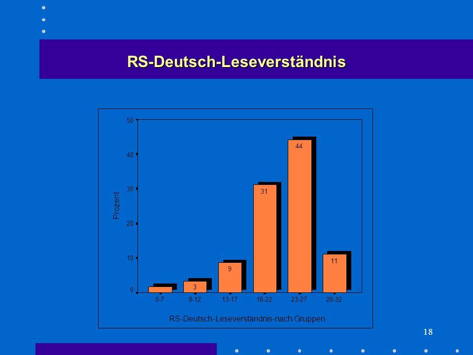 18 RS-Deutsch-Leseverständnis-nach Gruppen 28-3223-2718-2213-178-120-7 Prozent 50 40 30 20 10 0 11 44 31 9 3 RS-Deutsch-Leseverständnis