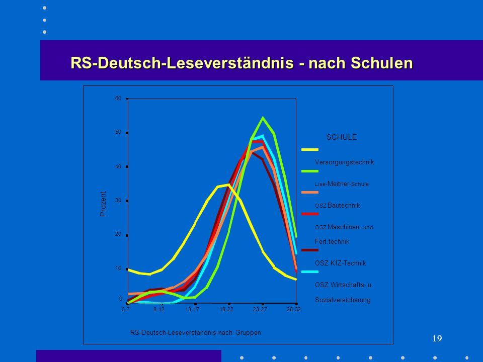 19 RS-Deutsch-Leseverständnis - nach Schulen