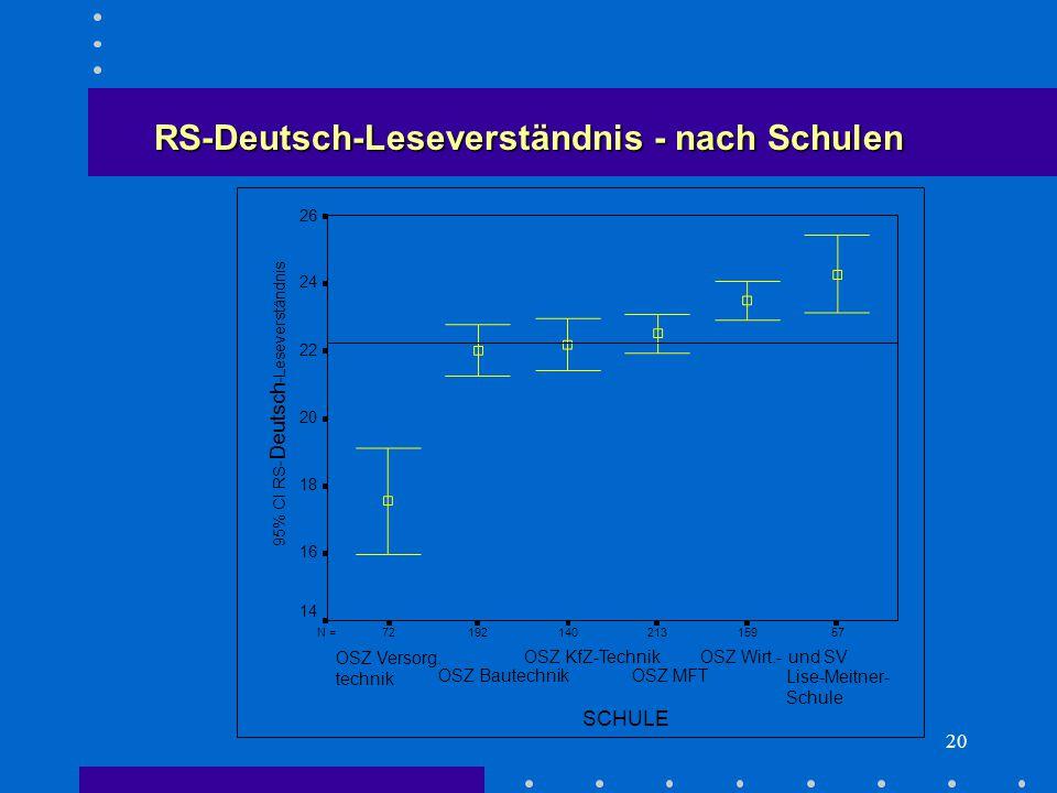 20 RS-Deutsch-Leseverständnis - nach Schulen 5715921314019272N = SCHULE Lise-Meitner- Schule OSZ Wirt.- und SV OSZ MFT OSZ KfZ-Technik OSZ Bautechnik OSZ Versorg.