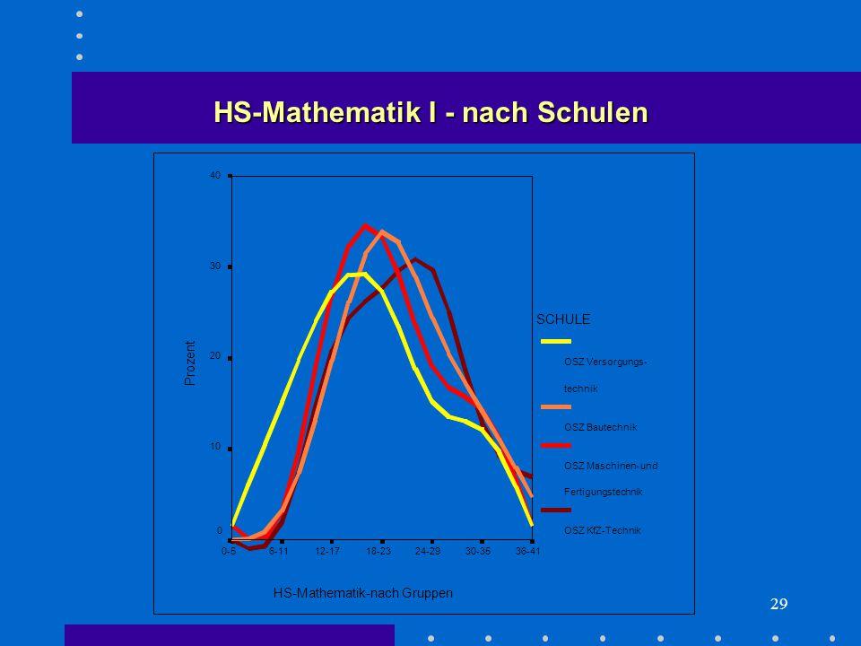 29 HS-Mathematik I - nach Schulen