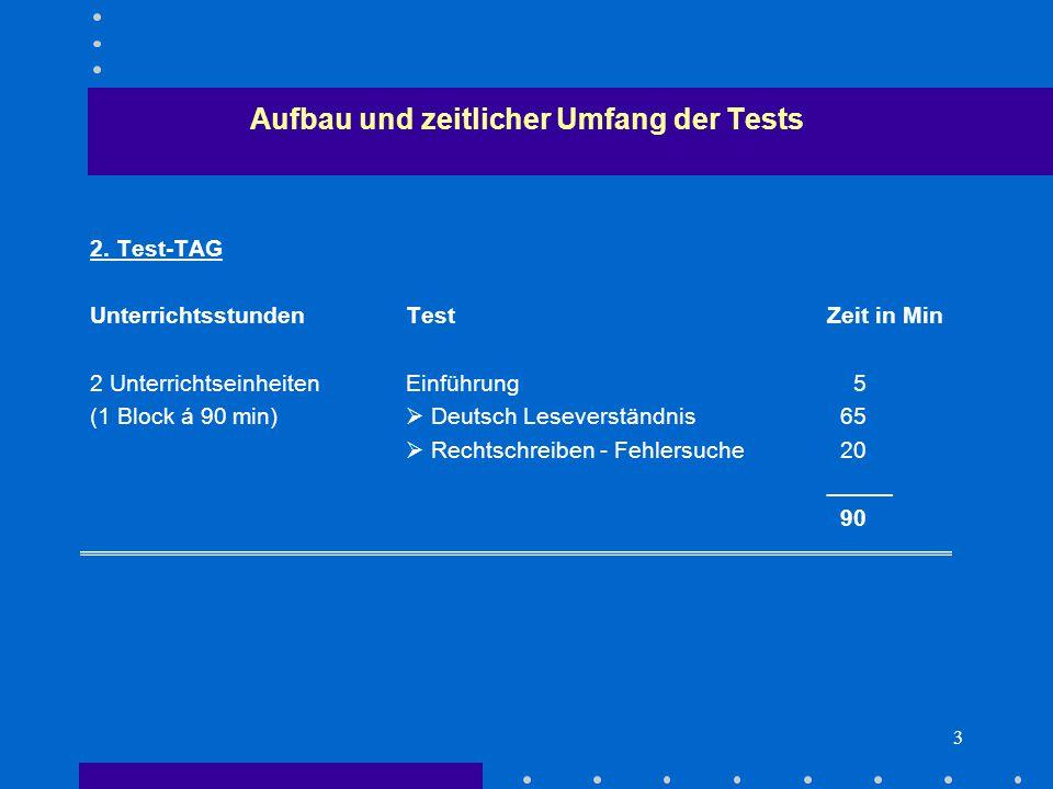 3 2. Test-TAG UnterrichtsstundenTestZeit in Min 2 UnterrichtseinheitenEinführung 5 (1 Block á 90 min)  Deutsch Leseverständnis 65  Rechtschreiben -