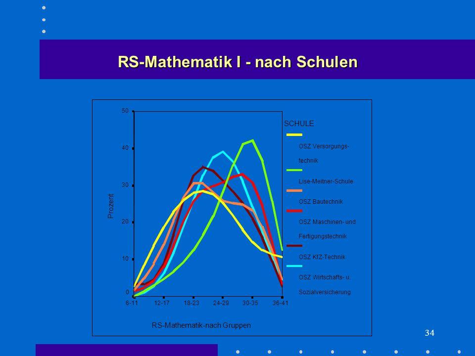 34 RS-Mathematik I - nach Schulen