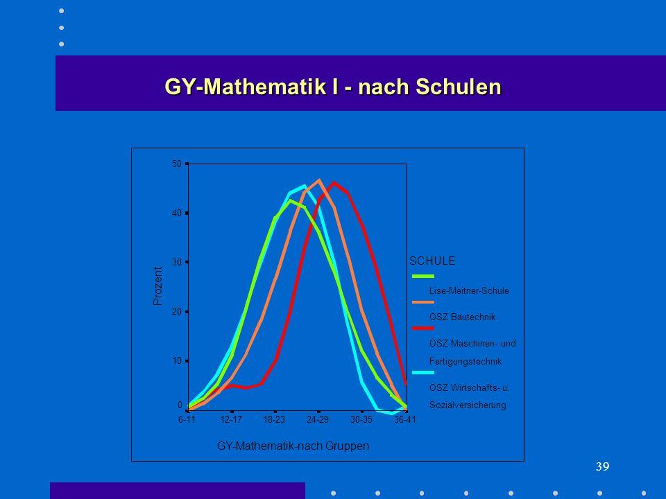 39 GY-Mathematik I - nach Schulen