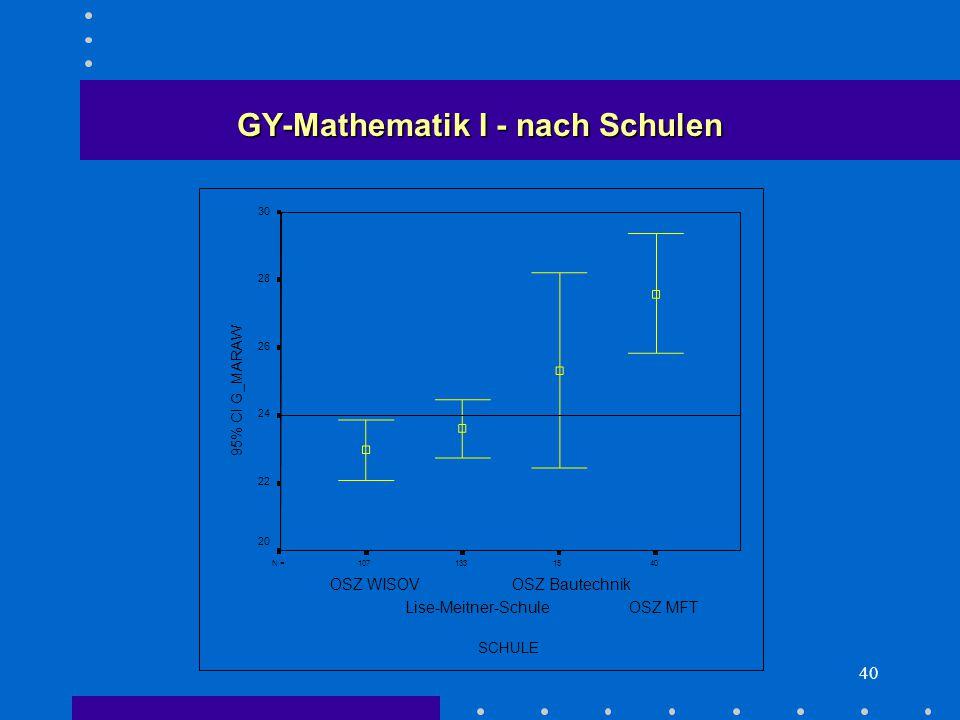 40 15133107N = SCHULE OSZ MFT OSZ Bautechnik Lise-Meitner-Schule OSZ WISOV 95% CI G_MARAW 30 28 26 24 22 20 GY-Mathematik I - nach Schulen