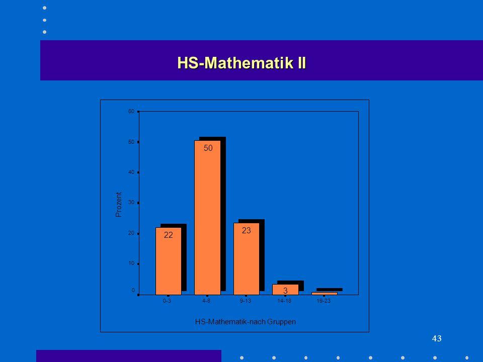 43 HS-Mathematik-nach Gruppen 19-2314-189-134-80-3 Prozent 60 50 40 30 20 10 0 3 23 50 22 HS-Mathematik II