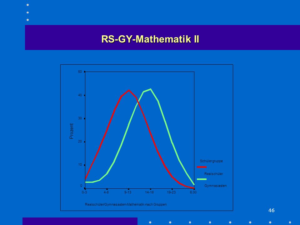 46 Realschüler/Gymnasiasten-Mathematik-nach Gruppen 6,0019-2314-189-134-80-3 Prozent 50 40 30 20 10 0 Schülergruppe Realschüler Gymnasiasten RS-GY-Mathematik II