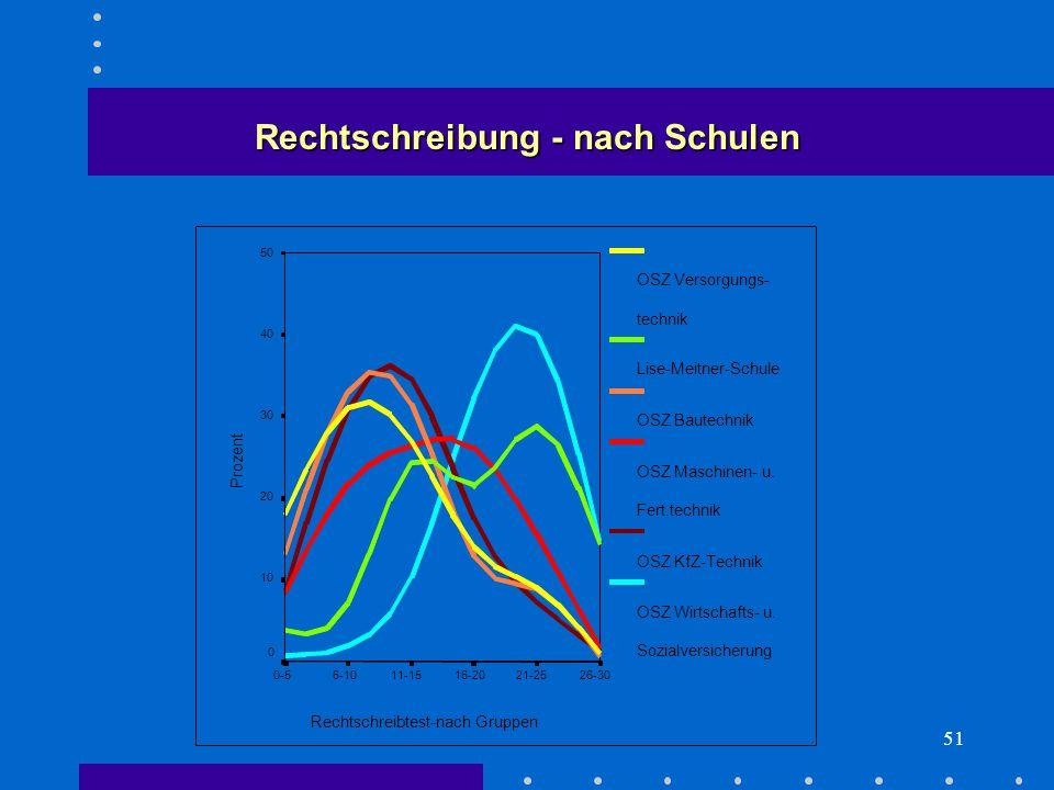 51 Rechtschreibtest-nach Gruppen 26-3021-2516-2011-156-100-5 Prozent 50 40 30 20 10 0 OSZ Versorgungs- technik Lise-Meitner-Schule OSZ Bautechnik OSZ Maschinen- u.