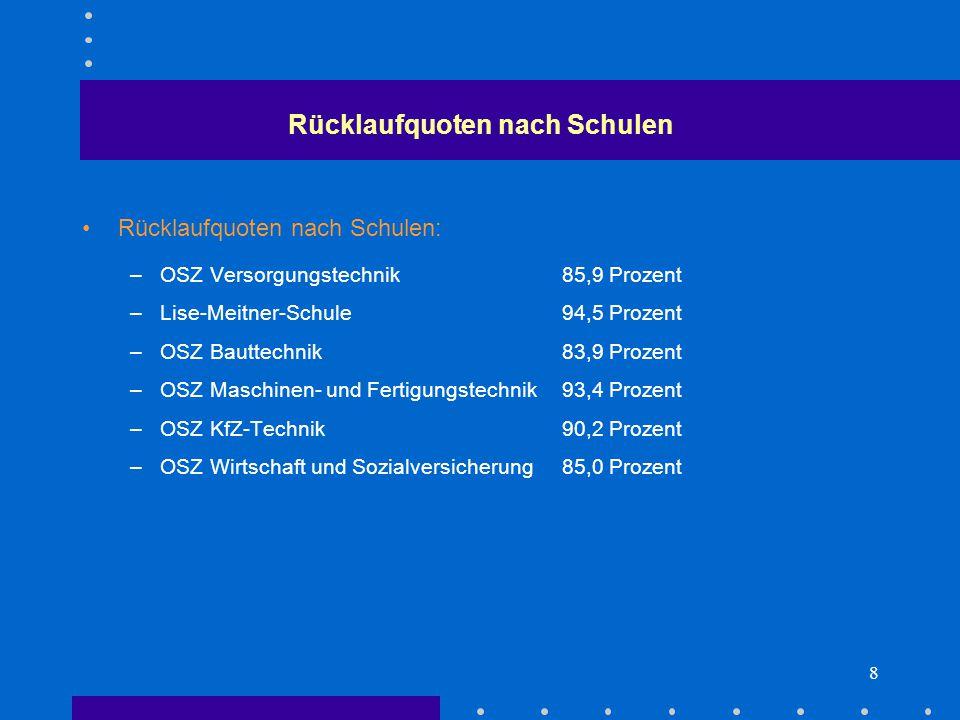 8 Rücklaufquoten nach Schulen: –OSZ Versorgungstechnik85,9 Prozent –Lise-Meitner-Schule94,5 Prozent –OSZ Bauttechnik83,9 Prozent –OSZ Maschinen- und Fertigungstechnik93,4 Prozent –OSZ KfZ-Technik90,2 Prozent –OSZ Wirtschaft und Sozialversicherung85,0 Prozent Rücklaufquoten nach Schulen