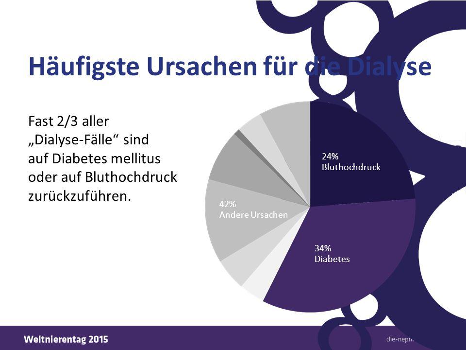 """Häufigste Ursachen für die Dialyse Fast 2/3 aller """"Dialyse-Fälle"""" sind auf Diabetes mellitus oder auf Bluthochdruck zurückzuführen. 24% Bluthochdruck"""