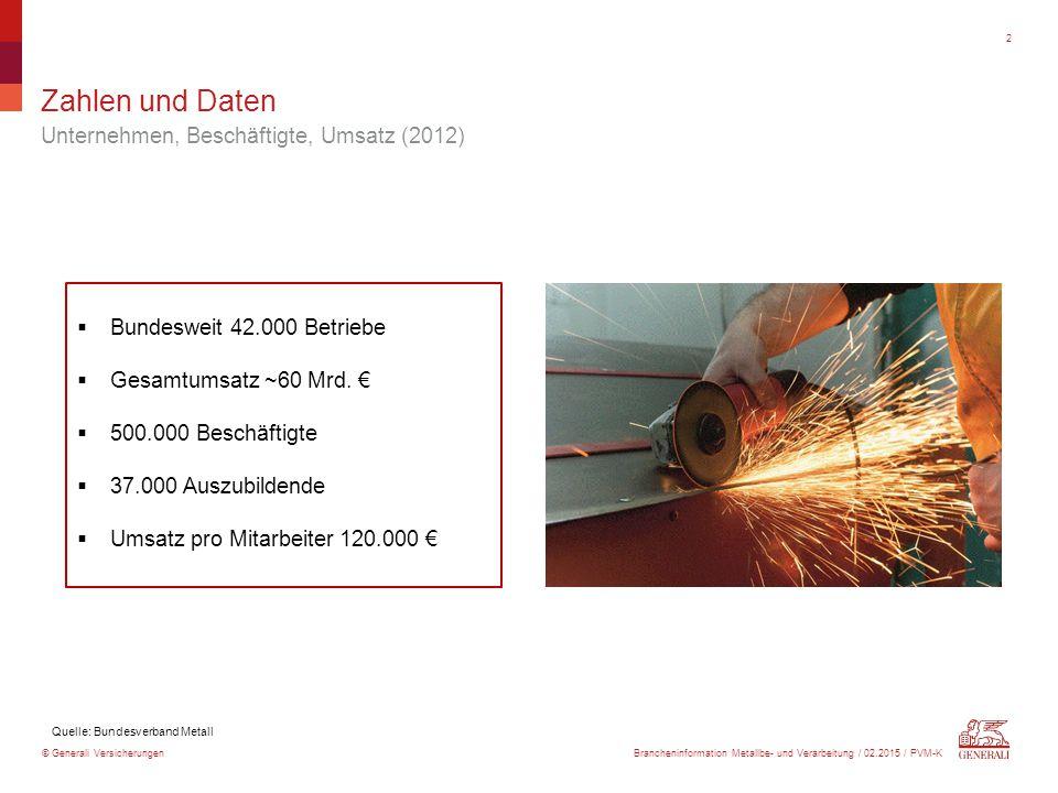 © Generali Versicherungen Zahlen und Daten Unternehmen, Beschäftigte, Umsatz (2012) 2  Bundesweit 42.000 Betriebe  Gesamtumsatz ~60 Mrd. €  500.000