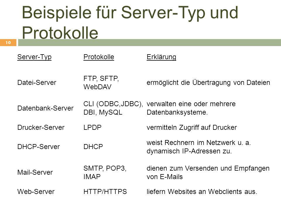 Beispiele für Server-Typ und Protokolle Server-TypProtokolleErklärung Datei-Server FTP, SFTP, WebDAV ermöglicht die Übertragung von Dateien Datenbank-
