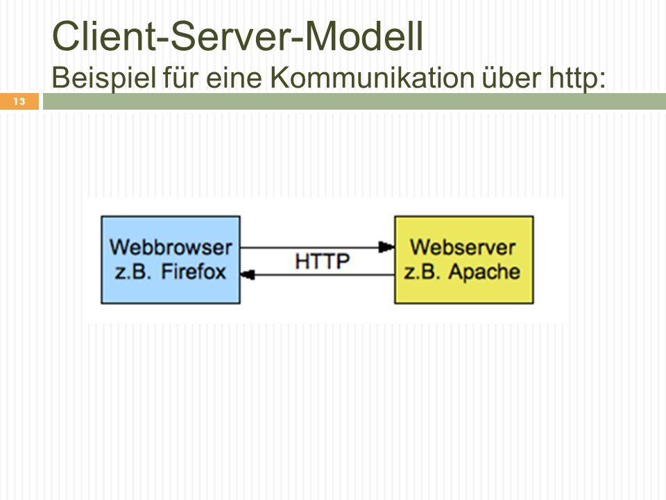 Client-Server-Modell Beispiel für eine Kommunikation über http: 13