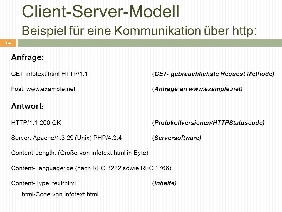Client-Server-Modell Beispiel für eine Kommunikation über http : Anfrage: GET infotext.html HTTP/1.1 (GET- gebräuchlichste Request Methode) host: www.