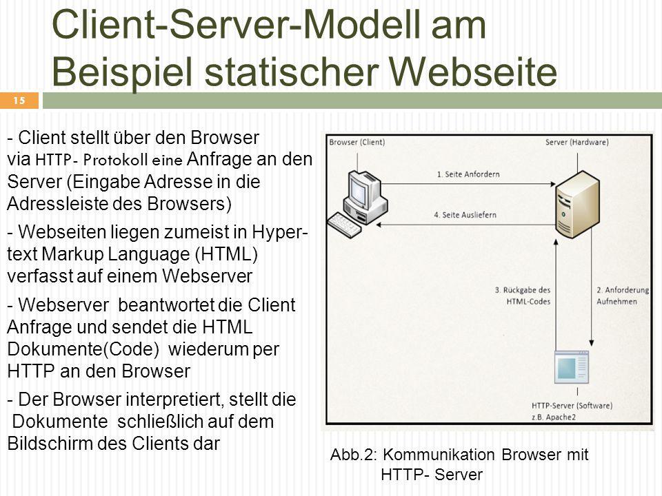 Client-Server-Modell am Beispiel statischer Webseite - Client stellt über den Browser via HTTP- Protokoll eine Anfrage an den Server (Eingabe Adresse in die Adressleiste des Browsers) - Webseiten liegen zumeist in Hyper- text Markup Language (HTML) verfasst auf einem Webserver - Webserver beantwortet die Client Anfrage und sendet die HTML Dokumente(Code) wiederum per HTTP an den Browser - Der Browser interpretiert, stellt die Dokumente schließlich auf dem Bildschirm des Clients dar Abb.2: Kommunikation Browser mit HTTP- Server 15