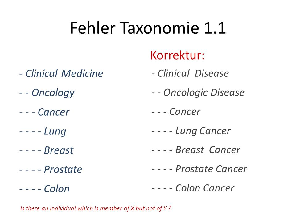 Fehler Taxonomie 1.1 - Clinical Medicine - - Oncology - - - Cancer - - - - Lung - - - - Breast - - - - Prostate - - - - Colon Is there an individual which is member of X but not of Y .
