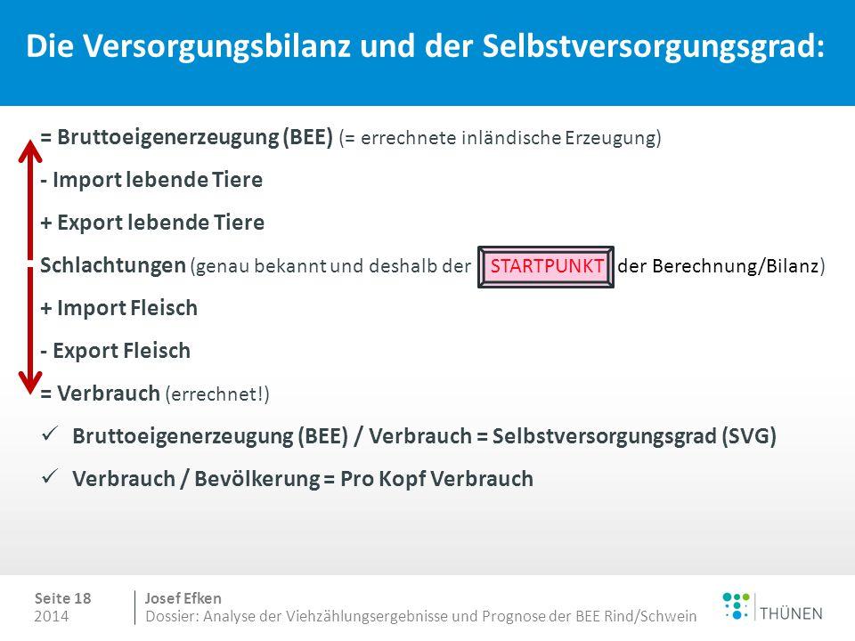 2014 Seite 18 Josef Efken Dossier: Analyse der Viehzählungsergebnisse und Prognose der BEE Rind/Schwein Die Versorgungsbilanz und der Selbstversorgungsgrad: = Bruttoeigenerzeugung (BEE) (= errechnete inländische Erzeugung) - Import lebende Tiere + Export lebende Tiere Schlachtungen (genau bekannt und deshalb der STARTPUNKT der Berechnung/Bilanz) + Import Fleisch - Export Fleisch = Verbrauch (errechnet!) Bruttoeigenerzeugung (BEE) / Verbrauch = Selbstversorgungsgrad (SVG) Verbrauch / Bevölkerung = Pro Kopf Verbrauch