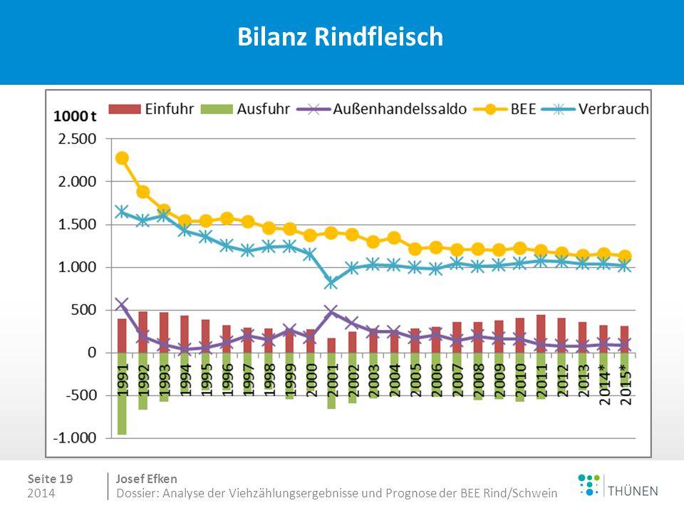 2014 Seite 19 Josef Efken Dossier: Analyse der Viehzählungsergebnisse und Prognose der BEE Rind/Schwein Bilanz Rindfleisch
