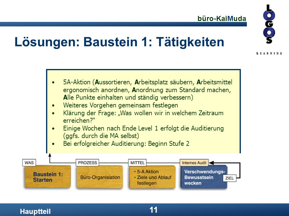 büro-KaiMuda 11 Lösungen: Baustein 1: Tätigkeiten Hauptteil 5A-Aktion (Aussortieren, Arbeitsplatz säubern, Arbeitsmittel ergonomisch anordnen, Anordnu