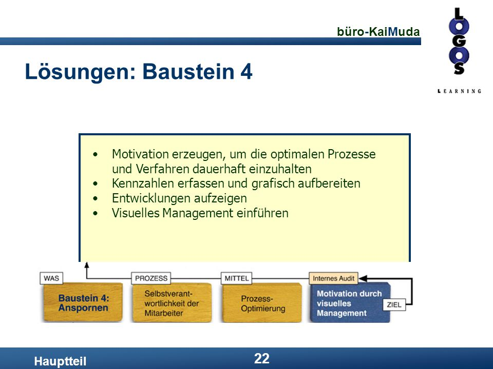 büro-KaiMuda 22 Lösungen: Baustein 4 Hauptteil Motivation erzeugen, um die optimalen Prozesse und Verfahren dauerhaft einzuhalten Kennzahlen erfassen