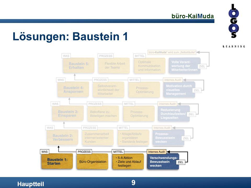 büro-KaiMuda 20 Lösungen: Baustein 3: Prozessoptimierung Hauptteil Ein Prozess ist dann optimal, wenn nichts mehr weggelassen werden kann, ohne das Ergebnis des Prozesses zu verschlechtern.