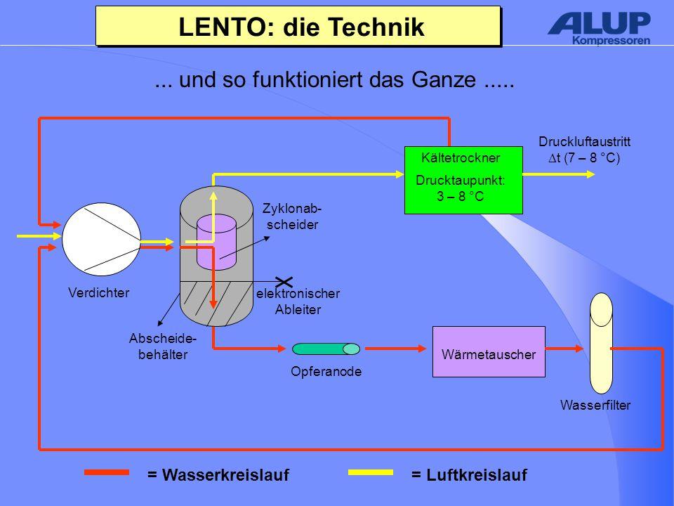 LENTO: die Technik... und so funktioniert das Ganze.....