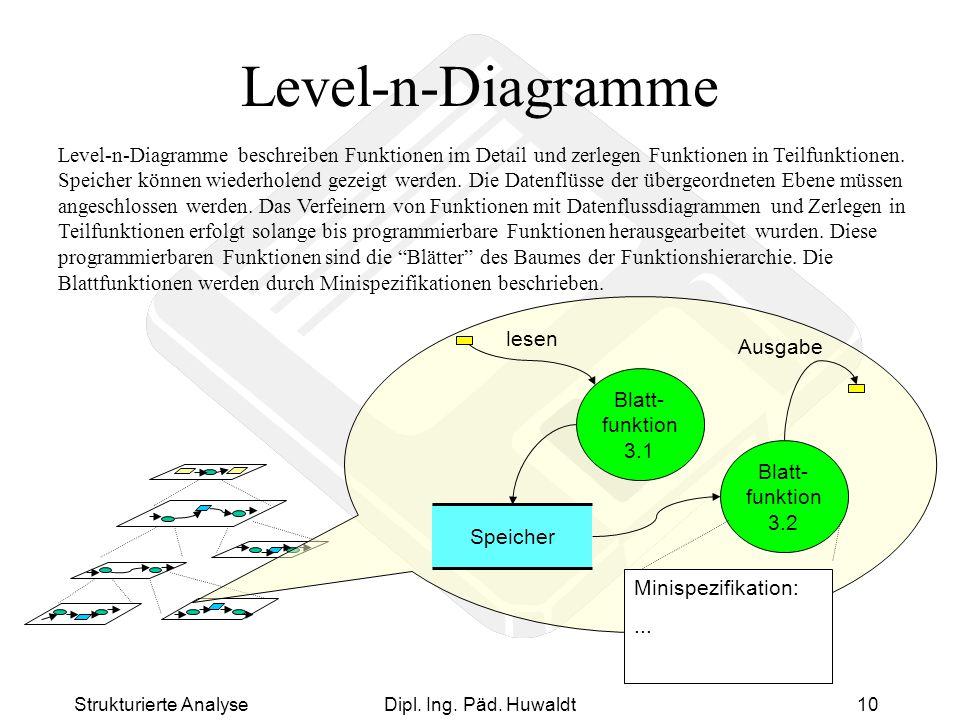 Strukturierte AnalyseDipl. Ing. Päd. Huwaldt10 Level-n-Diagramme Blatt- funktion 3.1 lesen Ausgabe Speicher Blatt- funktion 3.2 Minispezifikation:...