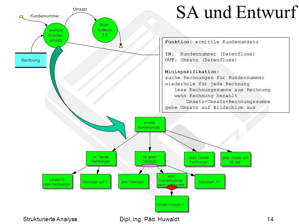 Strukturierte AnalyseDipl. Ing. Päd. Huwaldt14 SA und Entwurf ermittle Kunden- umsatz Kundennummer Umsatz Rechnung Blatt- funktion 3.2 deinit Tabelle