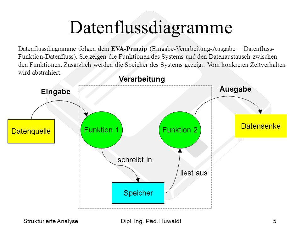Strukturierte AnalyseDipl. Ing. Päd. Huwaldt5 Datenflussdiagramme Datenflussdiagramme folgen dem EVA-Prinzip (Eingabe-Verarbeitung-Ausgabe = Datenflus