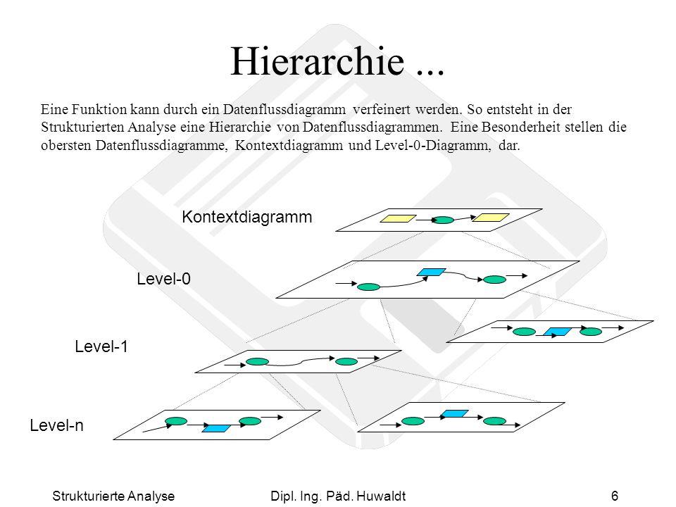 Strukturierte AnalyseDipl. Ing. Päd. Huwaldt6 Hierarchie... Kontextdiagramm Level-0 Level-1 Level-n Eine Funktion kann durch ein Datenflussdiagramm ve