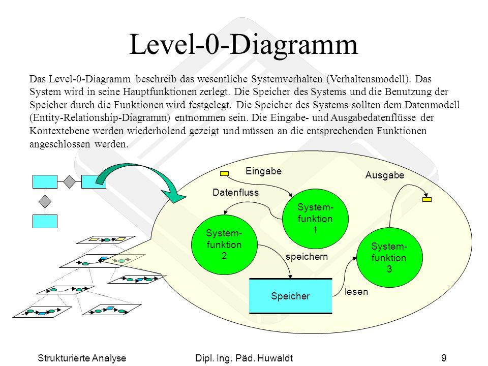 Strukturierte AnalyseDipl. Ing. Päd. Huwaldt9 Level-0-Diagramm System- funktion 1 Eingabe Ausgabe Speicher System- funktion 3 System- funktion 2 Daten