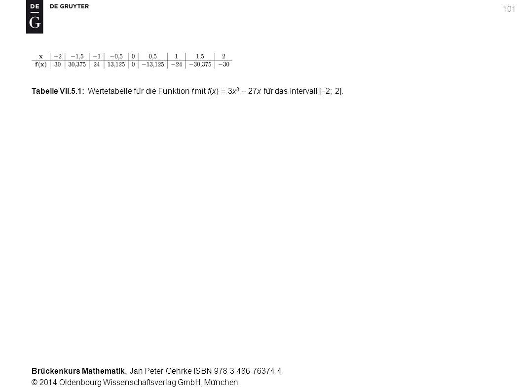 Brückenkurs Mathematik, Jan Peter Gehrke ISBN 978-3-486-76374-4 © 2014 Oldenbourg Wissenschaftsverlag GmbH, Mu ̈ nchen 101 Tabelle VII.5.1: Wertetabelle fu ̈ r die Funktion f mit f(x) = 3x 3 − 27x fu ̈ r das Intervall [−2; 2].