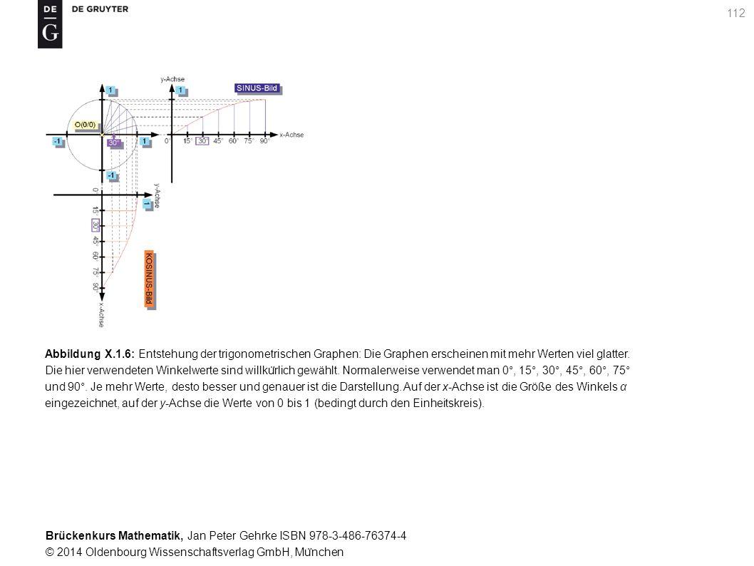 Brückenkurs Mathematik, Jan Peter Gehrke ISBN 978-3-486-76374-4 © 2014 Oldenbourg Wissenschaftsverlag GmbH, Mu ̈ nchen 112 Abbildung X.1.6: Entstehung der trigonometrischen Graphen: Die Graphen erscheinen mit mehr Werten viel glatter.