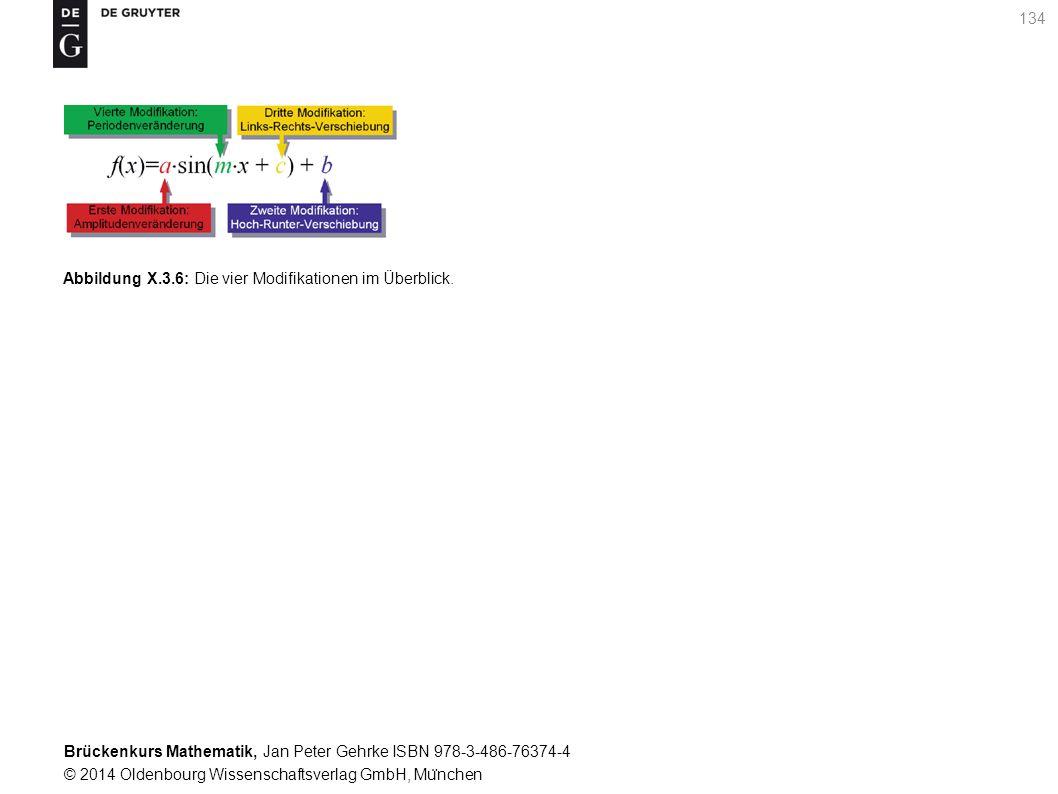 Brückenkurs Mathematik, Jan Peter Gehrke ISBN 978-3-486-76374-4 © 2014 Oldenbourg Wissenschaftsverlag GmbH, Mu ̈ nchen 134 Abbildung X.3.6: Die vier Modifikationen im Überblick.