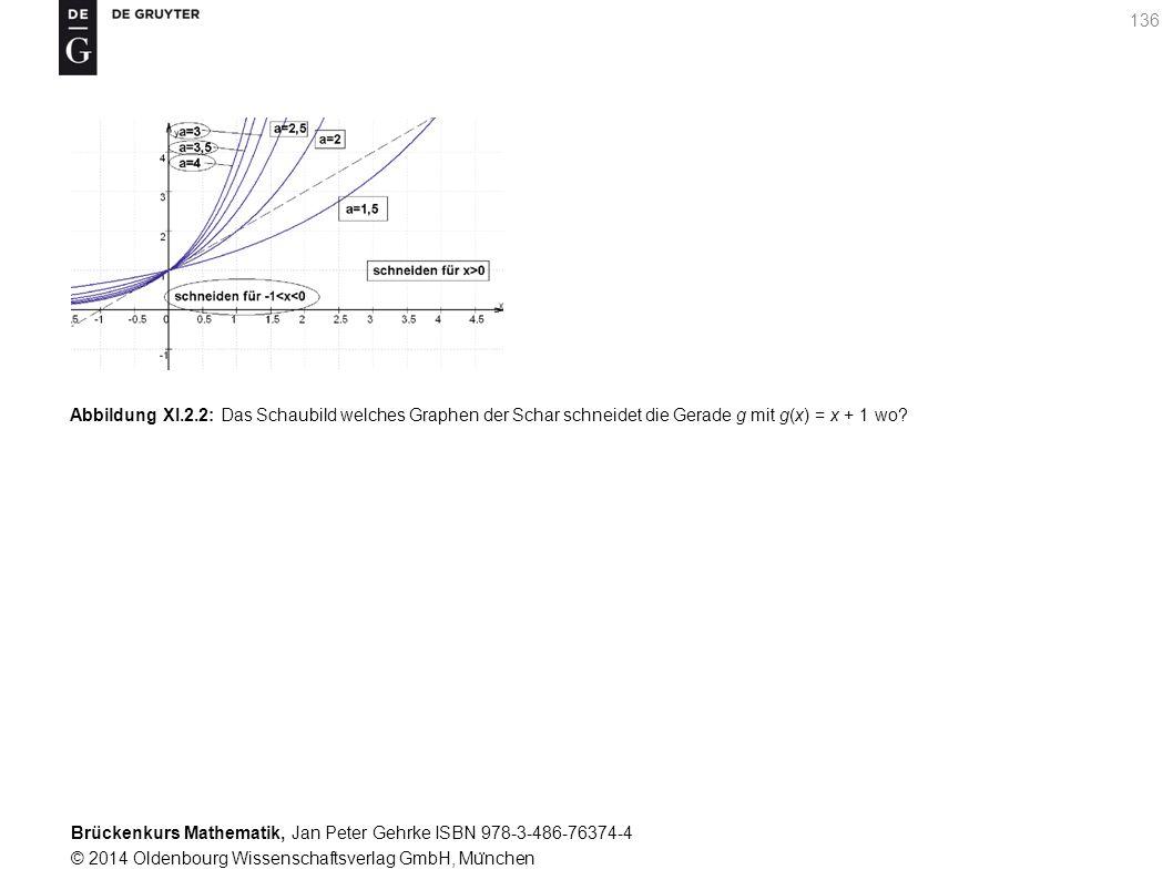 Brückenkurs Mathematik, Jan Peter Gehrke ISBN 978-3-486-76374-4 © 2014 Oldenbourg Wissenschaftsverlag GmbH, Mu ̈ nchen 136 Abbildung XI.2.2: Das Schaubild welches Graphen der Schar schneidet die Gerade g mit g(x) = x + 1 wo