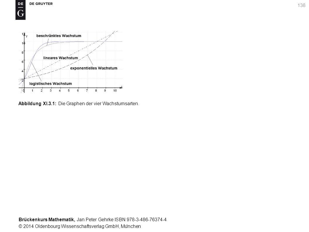 Brückenkurs Mathematik, Jan Peter Gehrke ISBN 978-3-486-76374-4 © 2014 Oldenbourg Wissenschaftsverlag GmbH, Mu ̈ nchen 138 Abbildung XI.3.1: Die Graphen der vier Wachstumsarten.
