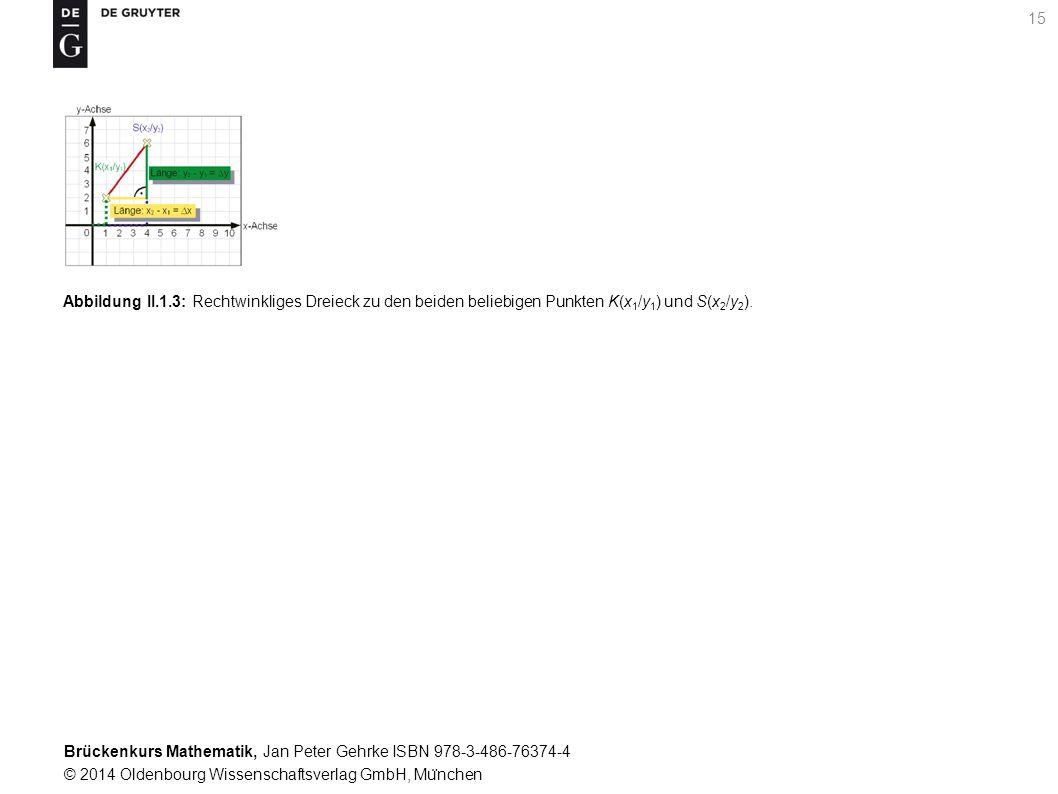 Brückenkurs Mathematik, Jan Peter Gehrke ISBN 978-3-486-76374-4 © 2014 Oldenbourg Wissenschaftsverlag GmbH, Mu ̈ nchen 15 Abbildung II.1.3: Rechtwinkliges Dreieck zu den beiden beliebigen Punkten K(x 1 /y 1 ) und S(x 2 /y 2 ).