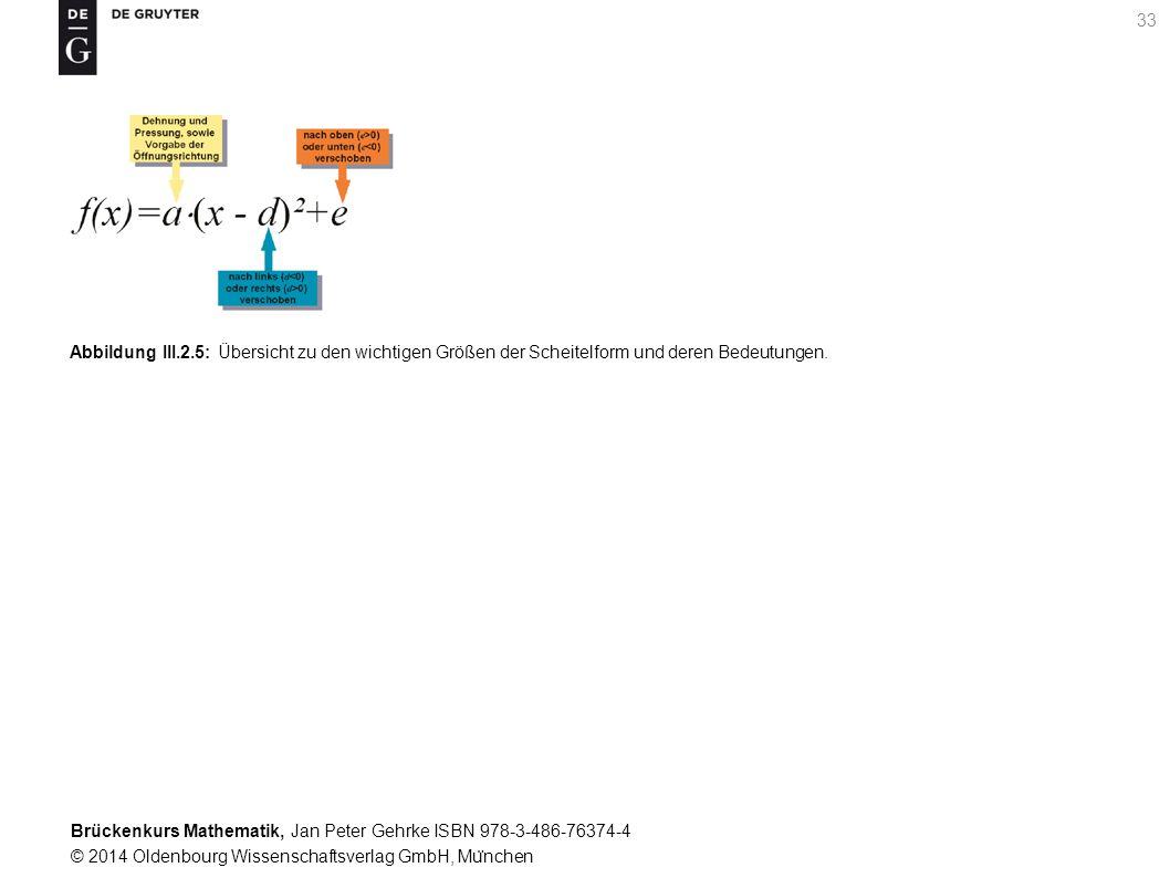 Brückenkurs Mathematik, Jan Peter Gehrke ISBN 978-3-486-76374-4 © 2014 Oldenbourg Wissenschaftsverlag GmbH, Mu ̈ nchen 33 Abbildung III.2.5: Übersicht zu den wichtigen Größen der Scheitelform und deren Bedeutungen.