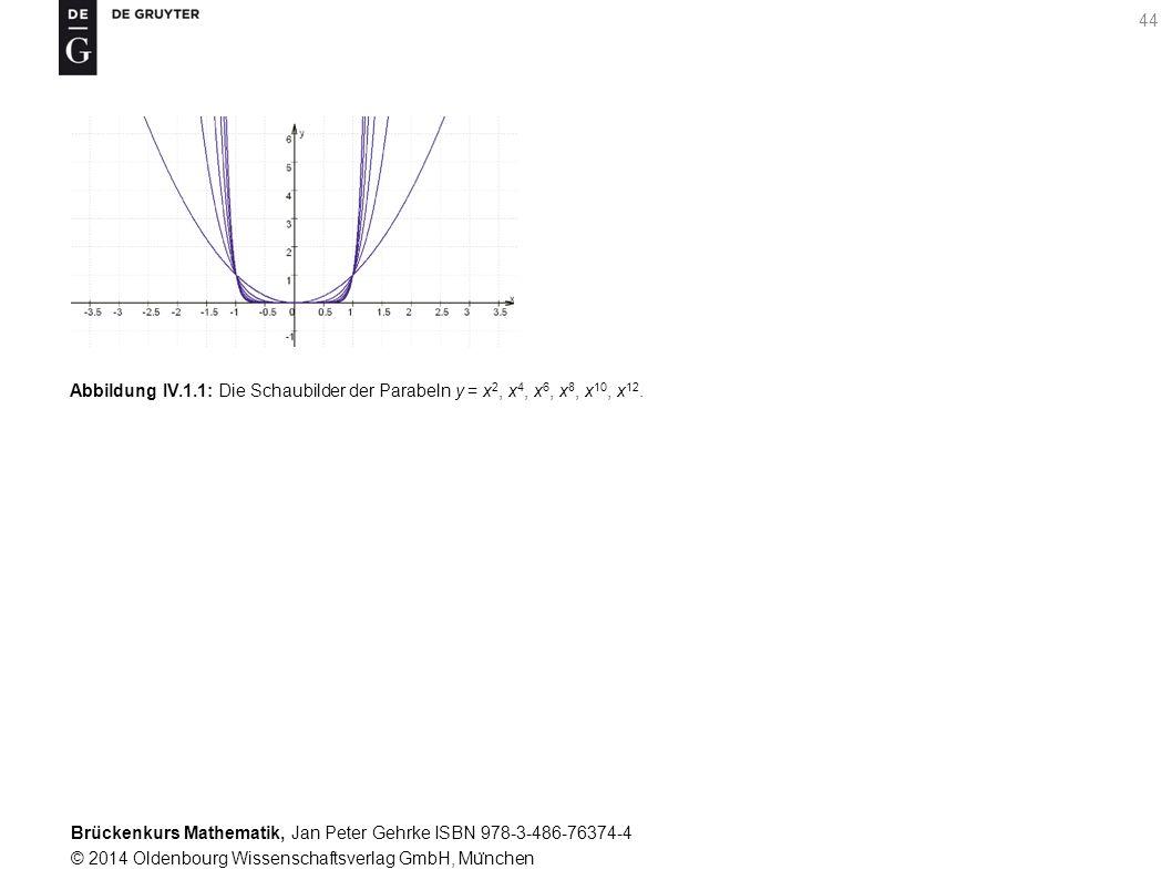 Brückenkurs Mathematik, Jan Peter Gehrke ISBN 978-3-486-76374-4 © 2014 Oldenbourg Wissenschaftsverlag GmbH, Mu ̈ nchen 44 Abbildung IV.1.1: Die Schaubilder der Parabeln y = x 2, x 4, x 6, x 8, x 10, x 12.