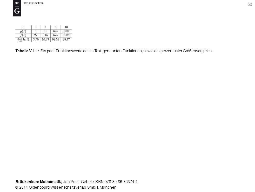 Brückenkurs Mathematik, Jan Peter Gehrke ISBN 978-3-486-76374-4 © 2014 Oldenbourg Wissenschaftsverlag GmbH, Mu ̈ nchen 50 Tabelle V.1.1: Ein paar Funktionswerte der im Text genannten Funktionen, sowie ein prozentualer Größenvergleich.