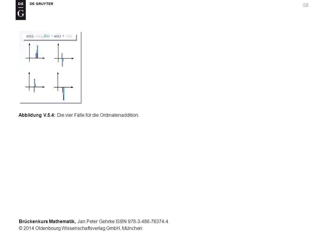 Brückenkurs Mathematik, Jan Peter Gehrke ISBN 978-3-486-76374-4 © 2014 Oldenbourg Wissenschaftsverlag GmbH, Mu ̈ nchen 58 Abbildung V.5.4: Die vier Fälle fu ̈ r die Ordinatenaddition.