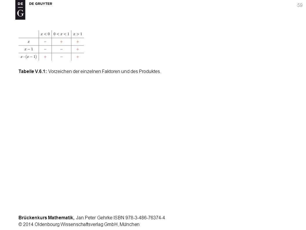 Brückenkurs Mathematik, Jan Peter Gehrke ISBN 978-3-486-76374-4 © 2014 Oldenbourg Wissenschaftsverlag GmbH, Mu ̈ nchen 59 Tabelle V.6.1: Vorzeichen der einzelnen Faktoren und des Produktes.