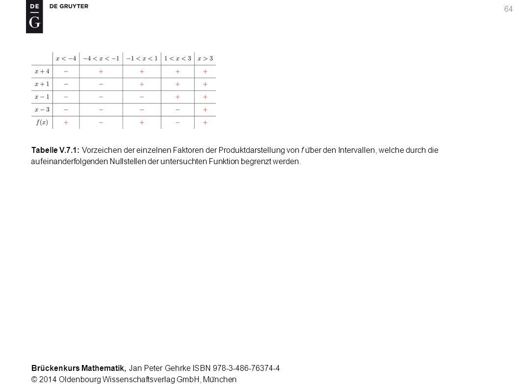 Brückenkurs Mathematik, Jan Peter Gehrke ISBN 978-3-486-76374-4 © 2014 Oldenbourg Wissenschaftsverlag GmbH, Mu ̈ nchen 64 Tabelle V.7.1: Vorzeichen der einzelnen Faktoren der Produktdarstellung von f u ̈ ber den Intervallen, welche durch die aufeinanderfolgenden Nullstellen der untersuchten Funktion begrenzt werden.